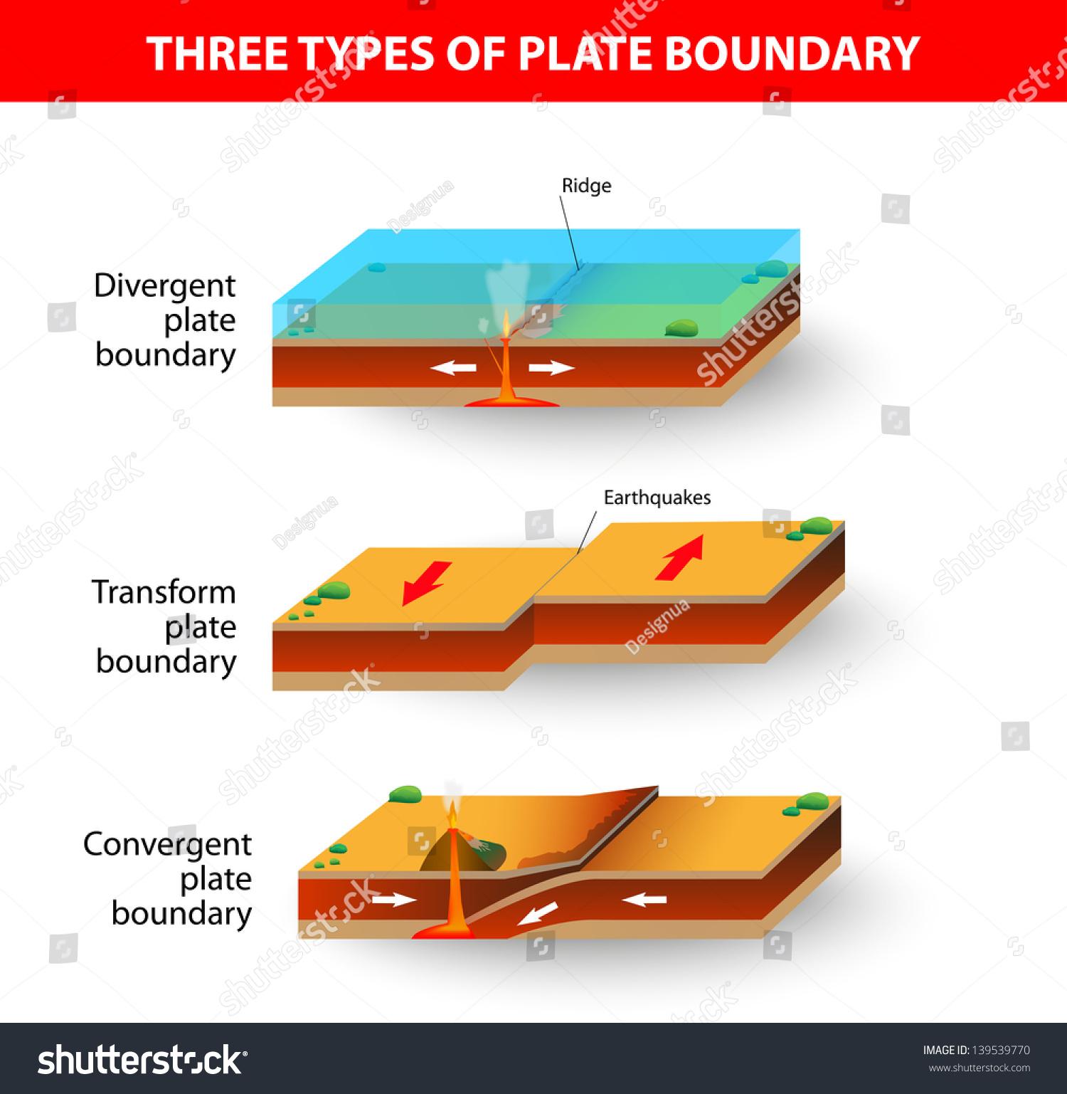 convergent boundary diagram human anatomy skeletal cross section illustrating main types tectonic stock