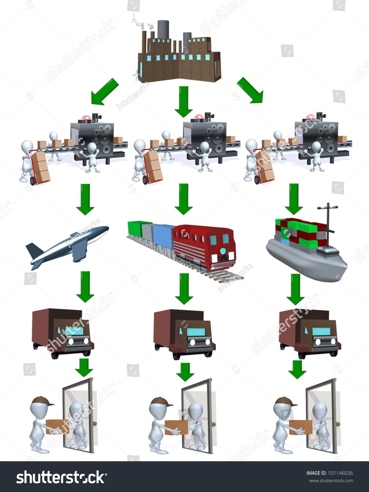 hight resolution of a 3d man shipping and distribution supply chain diagram chart