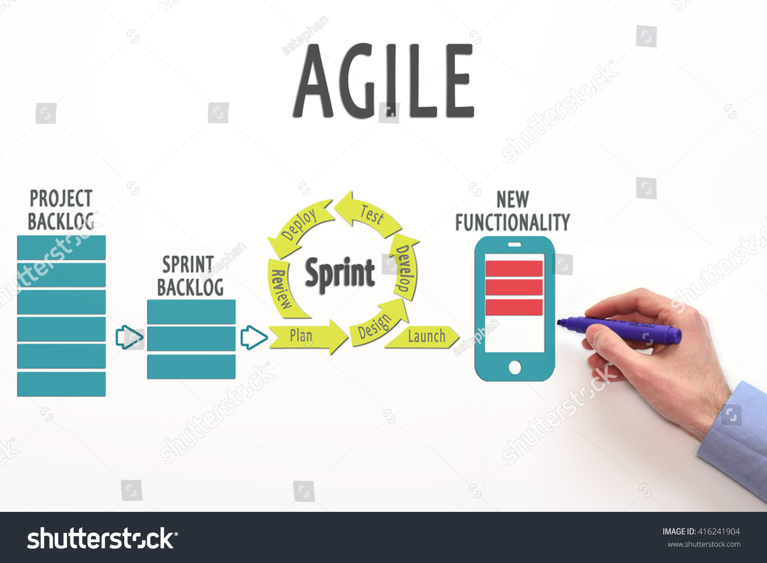 agile process flow diagram eyfs planning cycle lifecycle stock photo