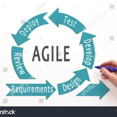 Agile Development Model Diagram 1975 Cb750 Wiring Lifecycle Process Software Stock Photo