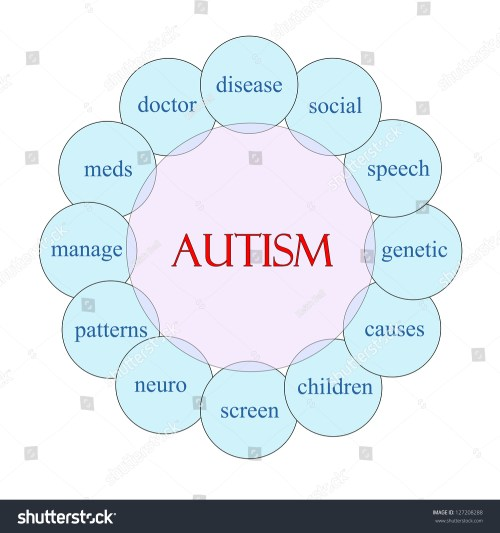 small resolution of autism concept circular diagram in pink and blue with great terms such as disease social
