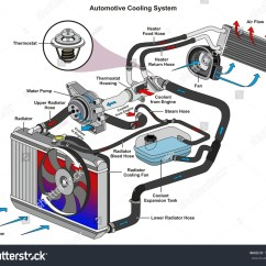 2000 Dodge Caravan Belt Diagram Air Conditioner Wiring Capacitor Condenser Www Toyskids Co Automotive Cooling System Infographic Showing