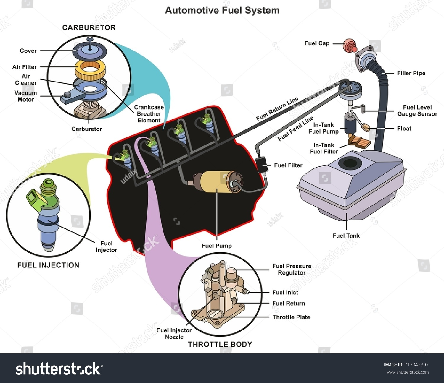 hight resolution of automotive fuel system infographic diagram showing parts of carburetor injector throttle body from tank to engine process for mechanics and road traffic