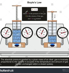 boyle s law infographic diagram with an example in a lab experiment showing constant relation between gas [ 1500 x 1441 Pixel ]