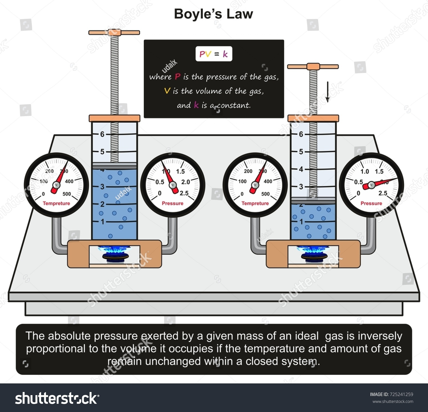 hight resolution of boyle s law infographic diagram with an example in a lab experiment showing constant relation between gas