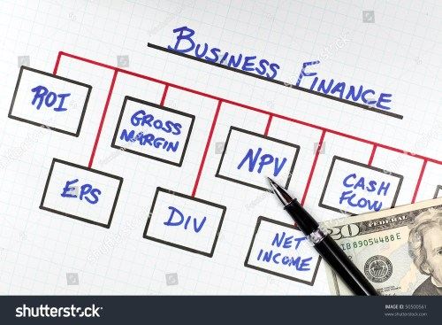 small resolution of business finance diagram depicting common financial terms