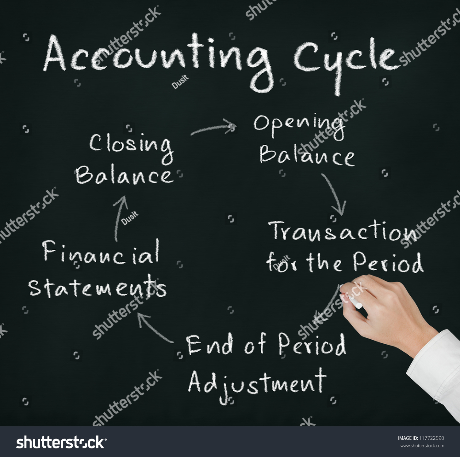 Business Hand Writing Accounting Cycle Stock Photo