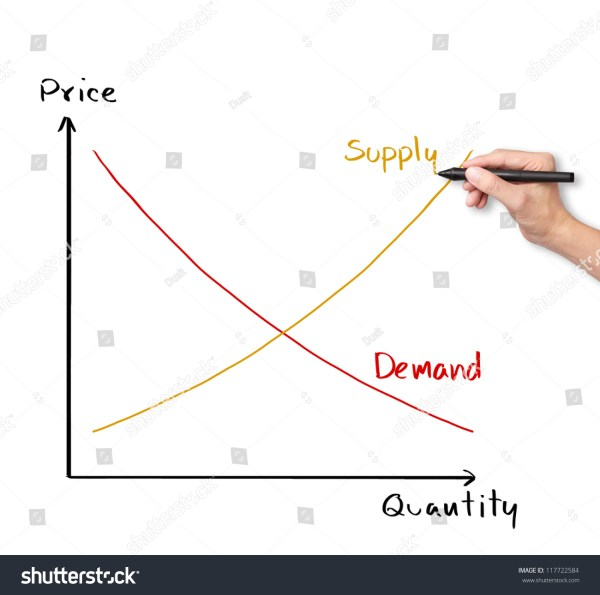 Economics Supply and Demand Graphs
