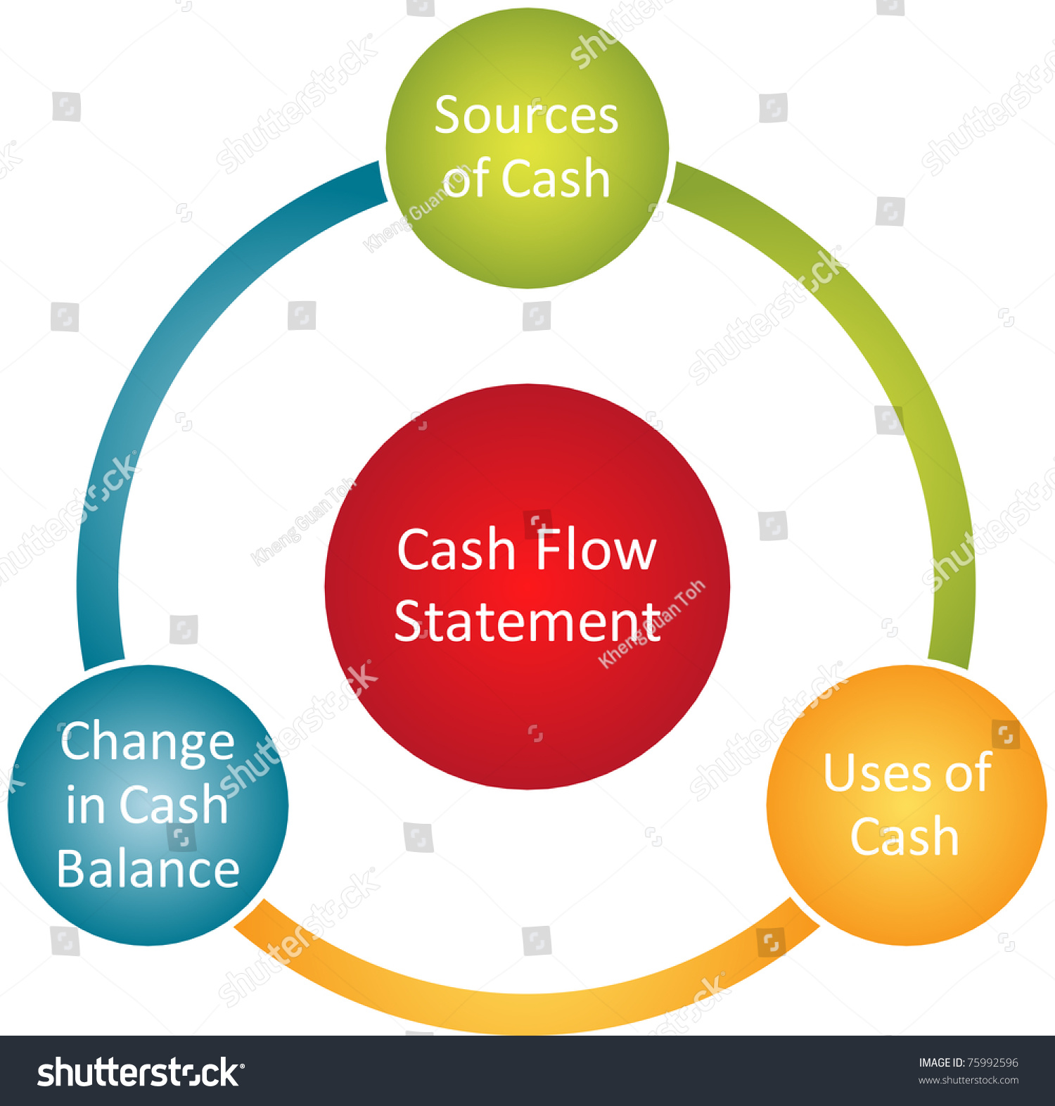 Cash Flow Statement Business Diagram Management Chart
