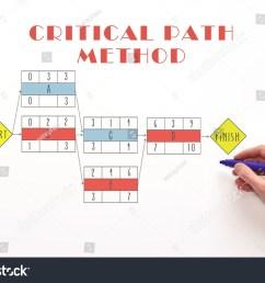 critical path method chart diagram determine critical path critical path concept on white  [ 1500 x 1101 Pixel ]