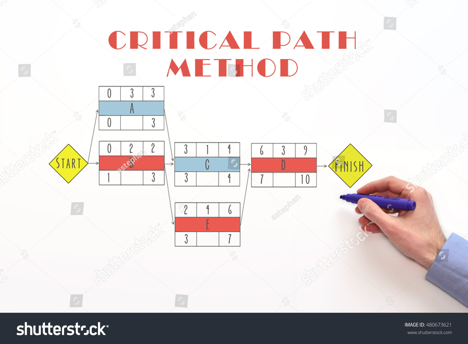 hight resolution of critical path method chart diagram determine critical path critical path concept on white
