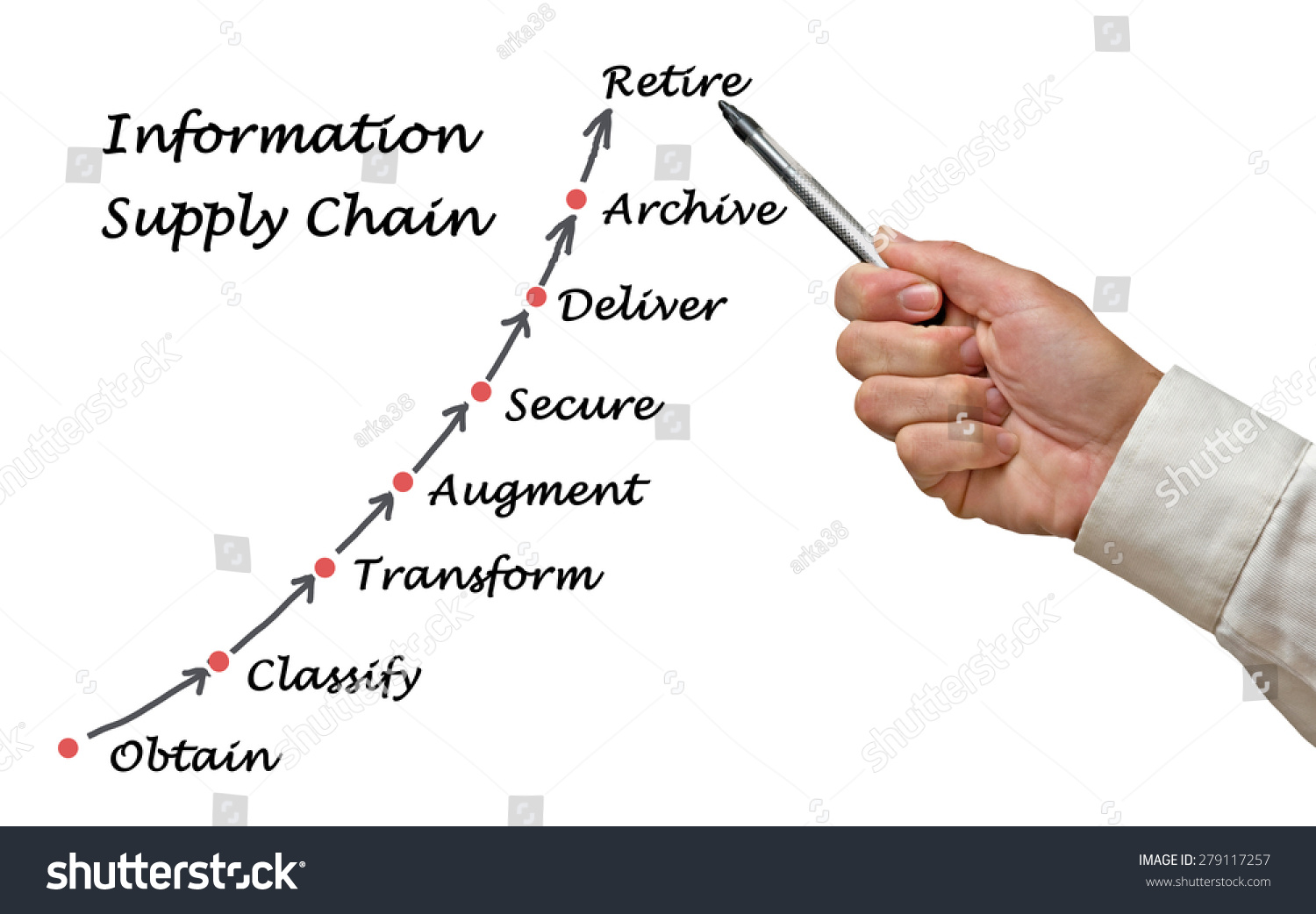 hight resolution of diagram of information supply chain