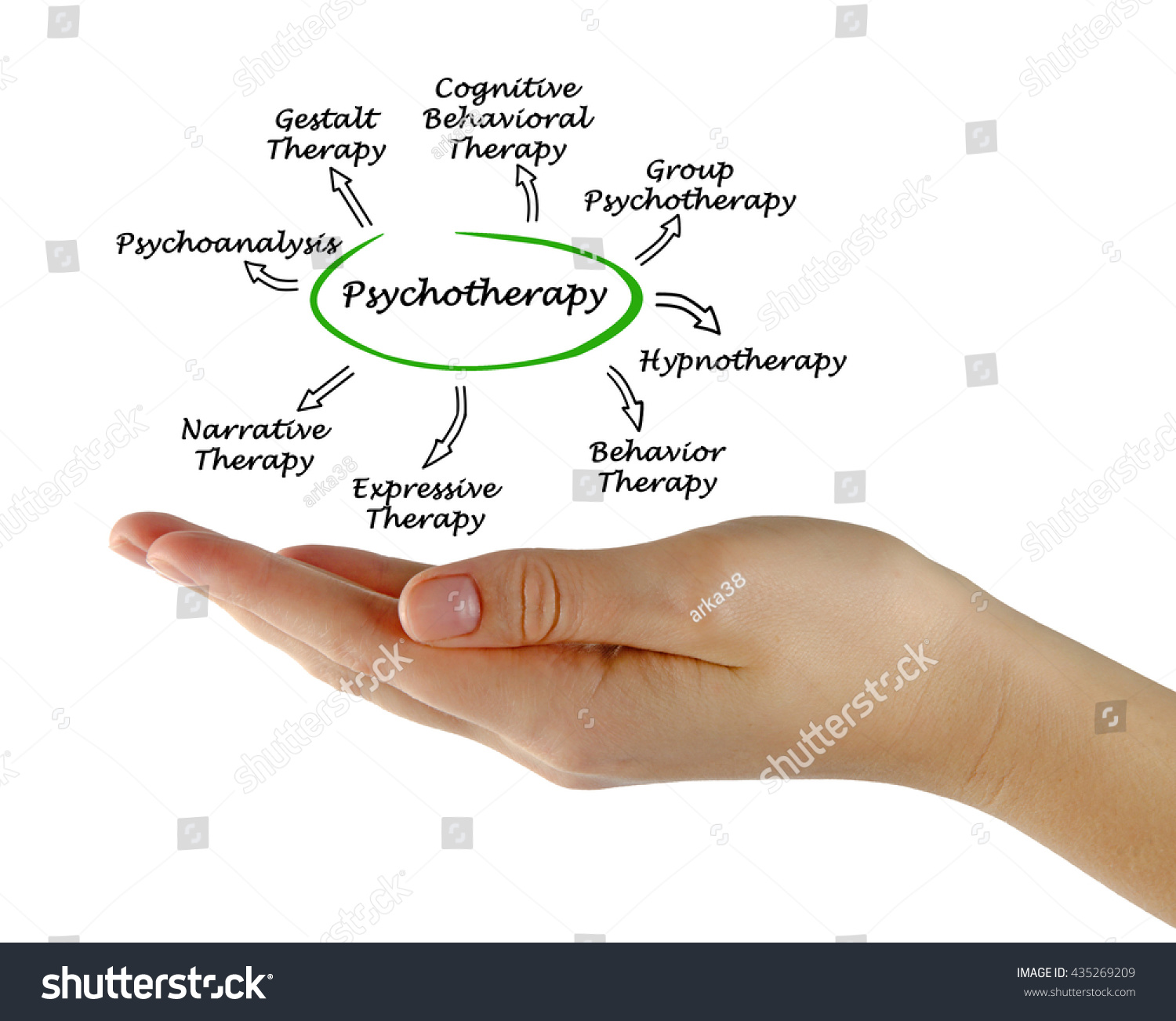 Diagram Psychotherapy Stock Photo 435269209 - Shutterstock