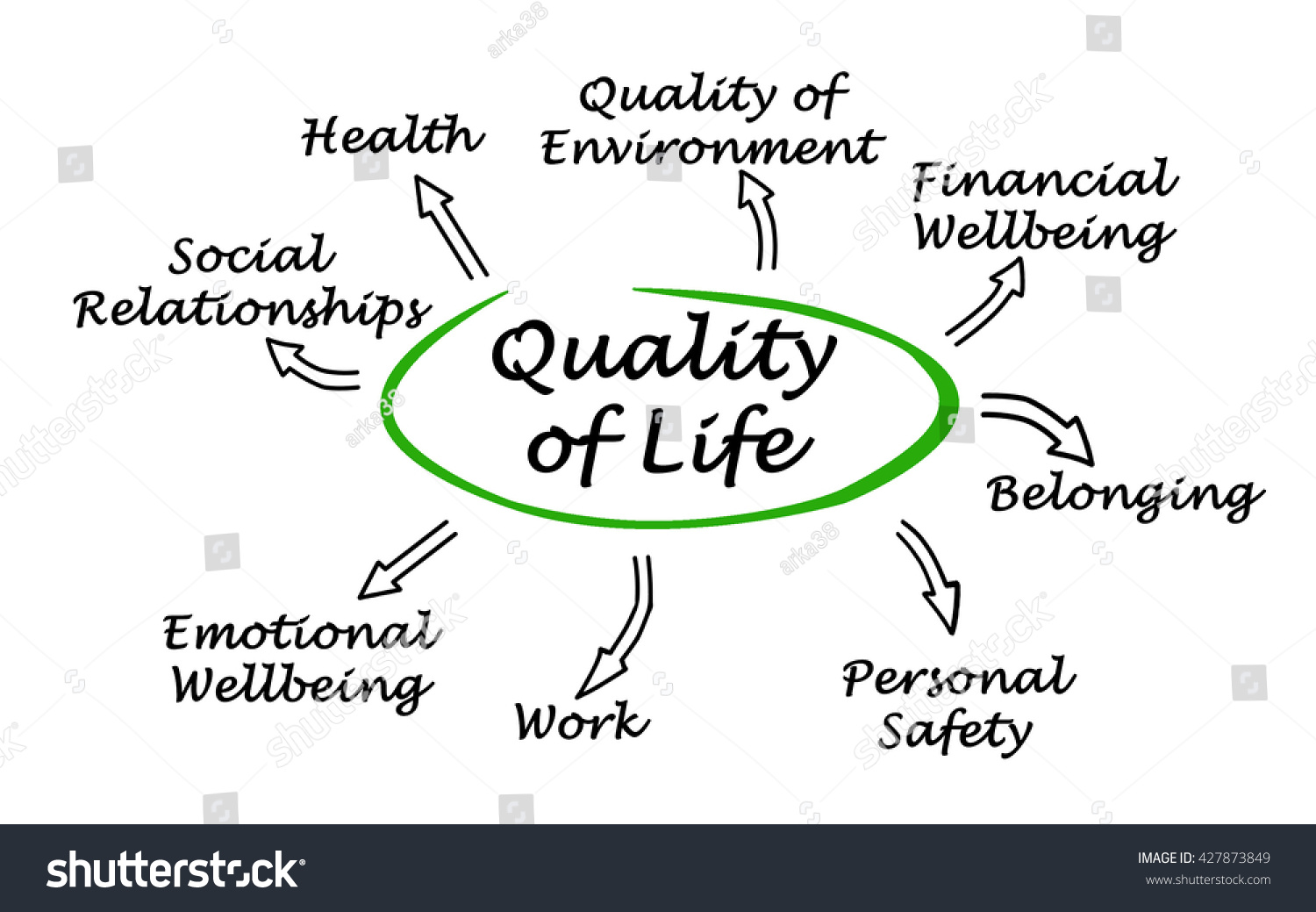 hight resolution of diagram of quality of life