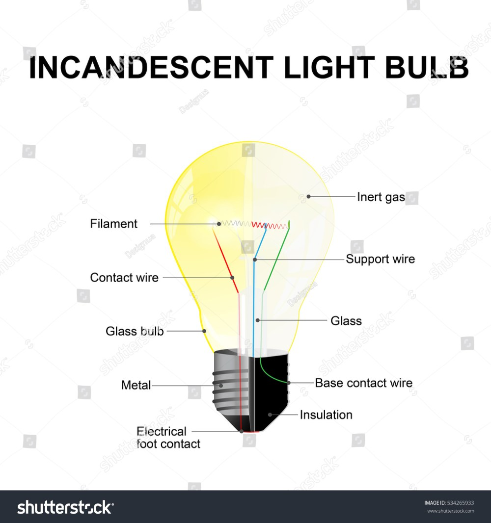 medium resolution of diagram showing the parts of a modern incandescent light bulb labeled