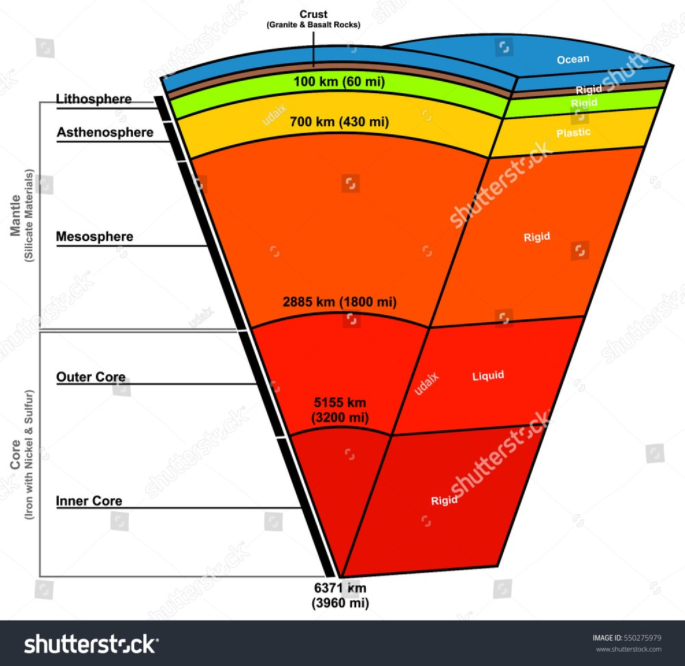 medium resolution of earth layers composition structure diagram with states solid plastic liquid length in kilometers miles parts ocean