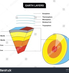 earth layers vertical cross section including inner core outer core lower mantle upper mantle crust troposphere stratosphere mesosphere  [ 1500 x 1303 Pixel ]