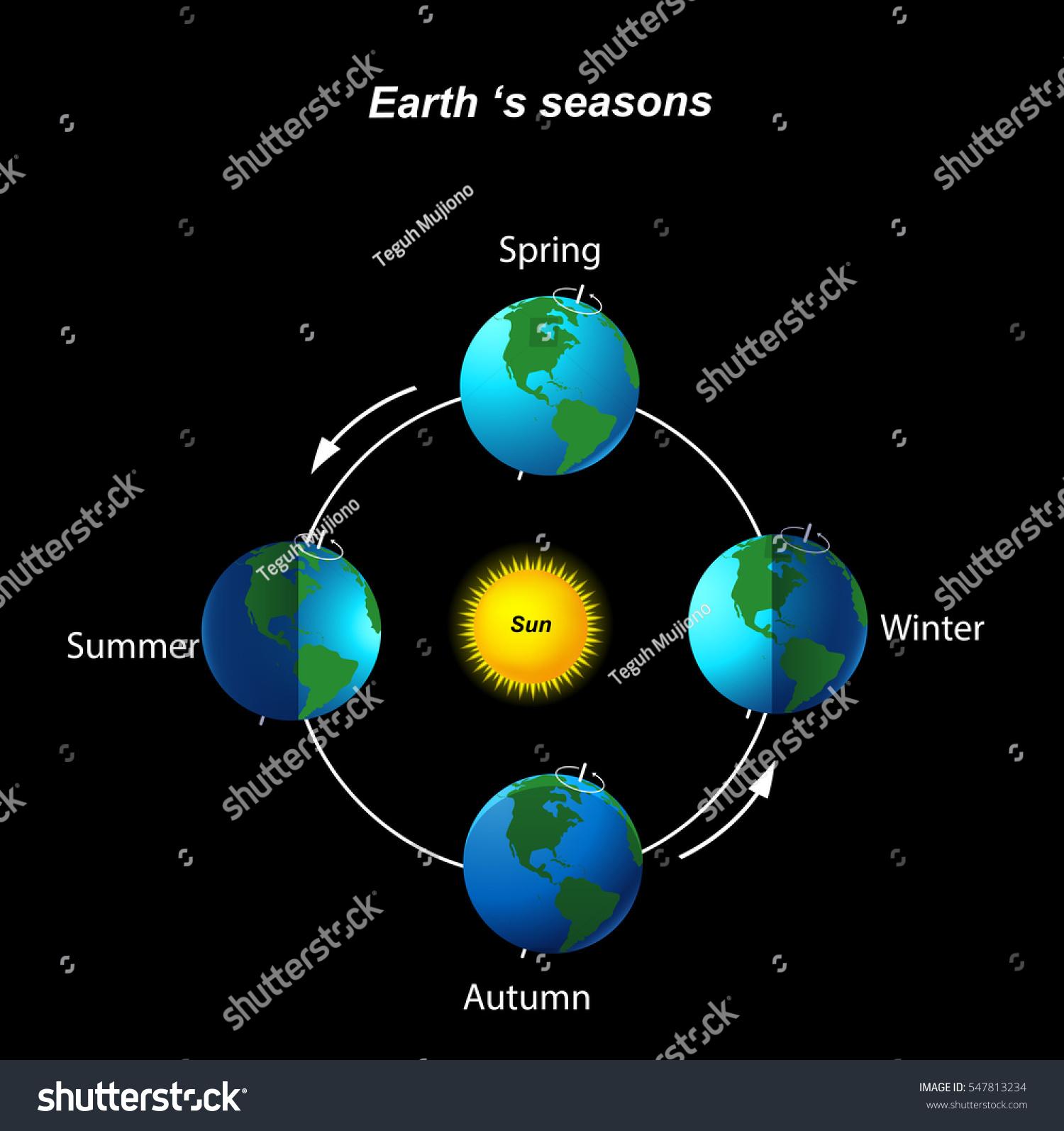 Earths Season Stock Illustration