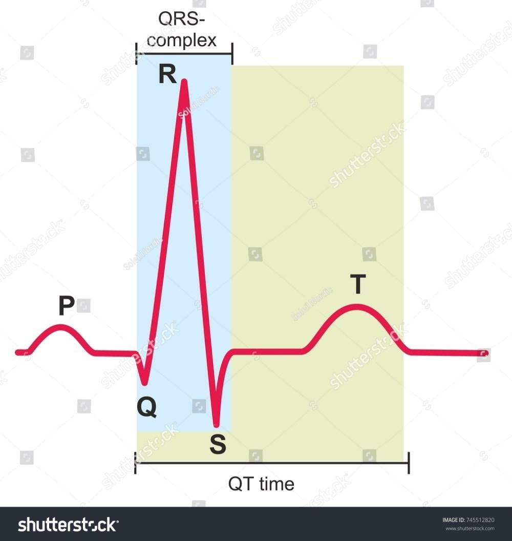 medium resolution of electrocardiography ecg or ekg graph of a heart in normal rhythm