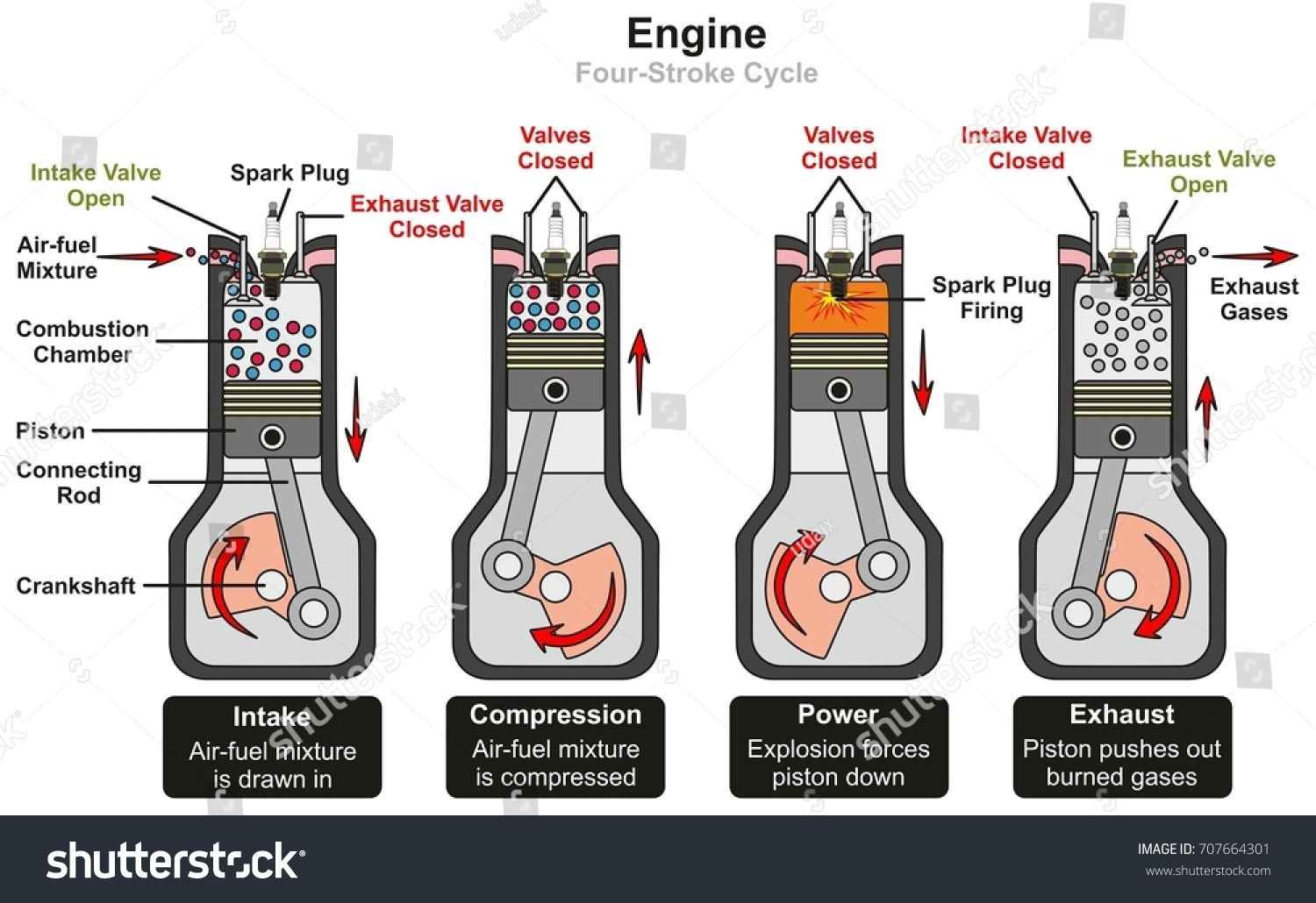 hight resolution of engine four stroke cycle infographic diagram including stages of intake compression power and exhaust showing parts