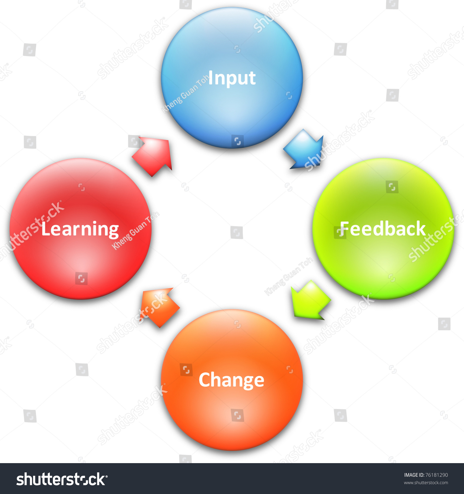 performance improvement cycle diagram 06 dodge ram stereo wiring learning staff business strategy stock