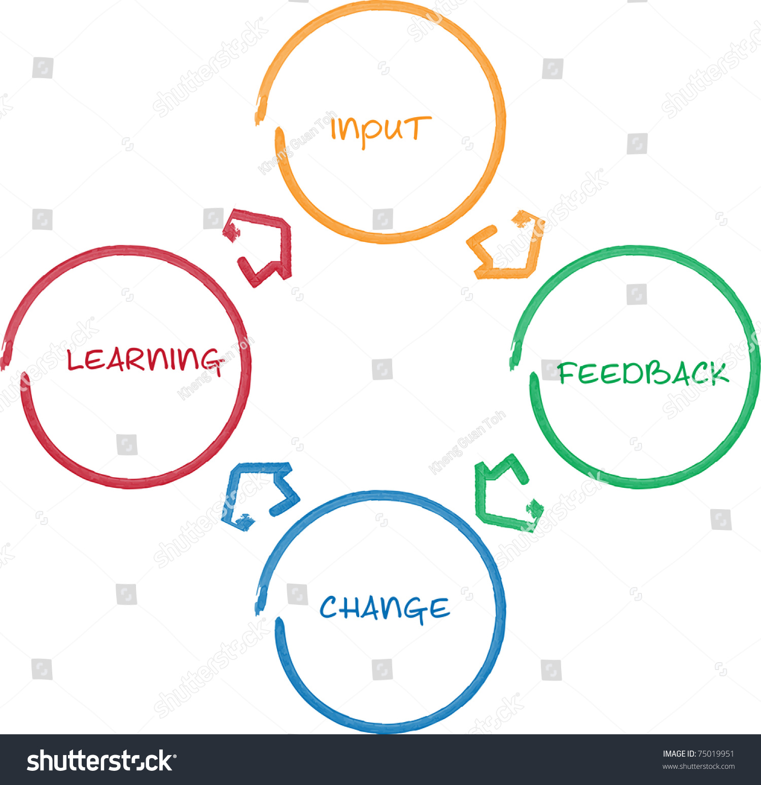 performance improvement cycle diagram gooseneck trailer wiring learning staff business strategy stock