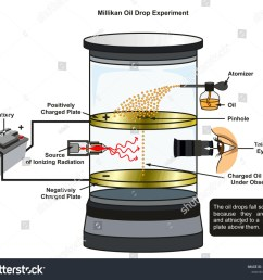 millikan oil drop experiment infographic diagram showing all required equipment including battery radiation source oil atomizer [ 1500 x 1300 Pixel ]