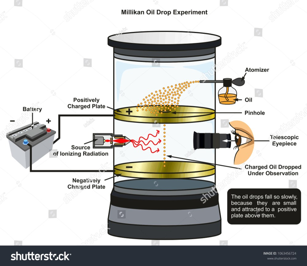 medium resolution of millikan oil drop experiment infographic diagram showing all required equipment including battery radiation source oil atomizer