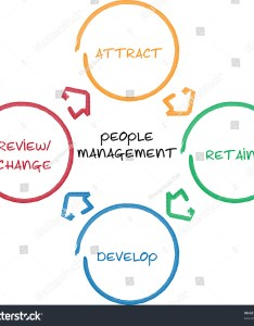 People management business diagram whiteboard chart illustration also royalty free stock of rh shutterstock