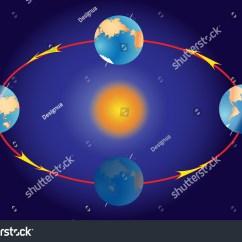 Earth Tilt And Seasons Diagram Easy Tie Karate Belt Four Sun Moon Orbit