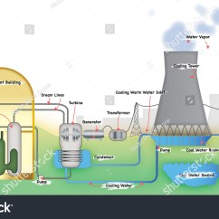 Nuclear Energy Diagram And Explanation Single Phase Meter Wiring Power Station Stock Illustration 236673541