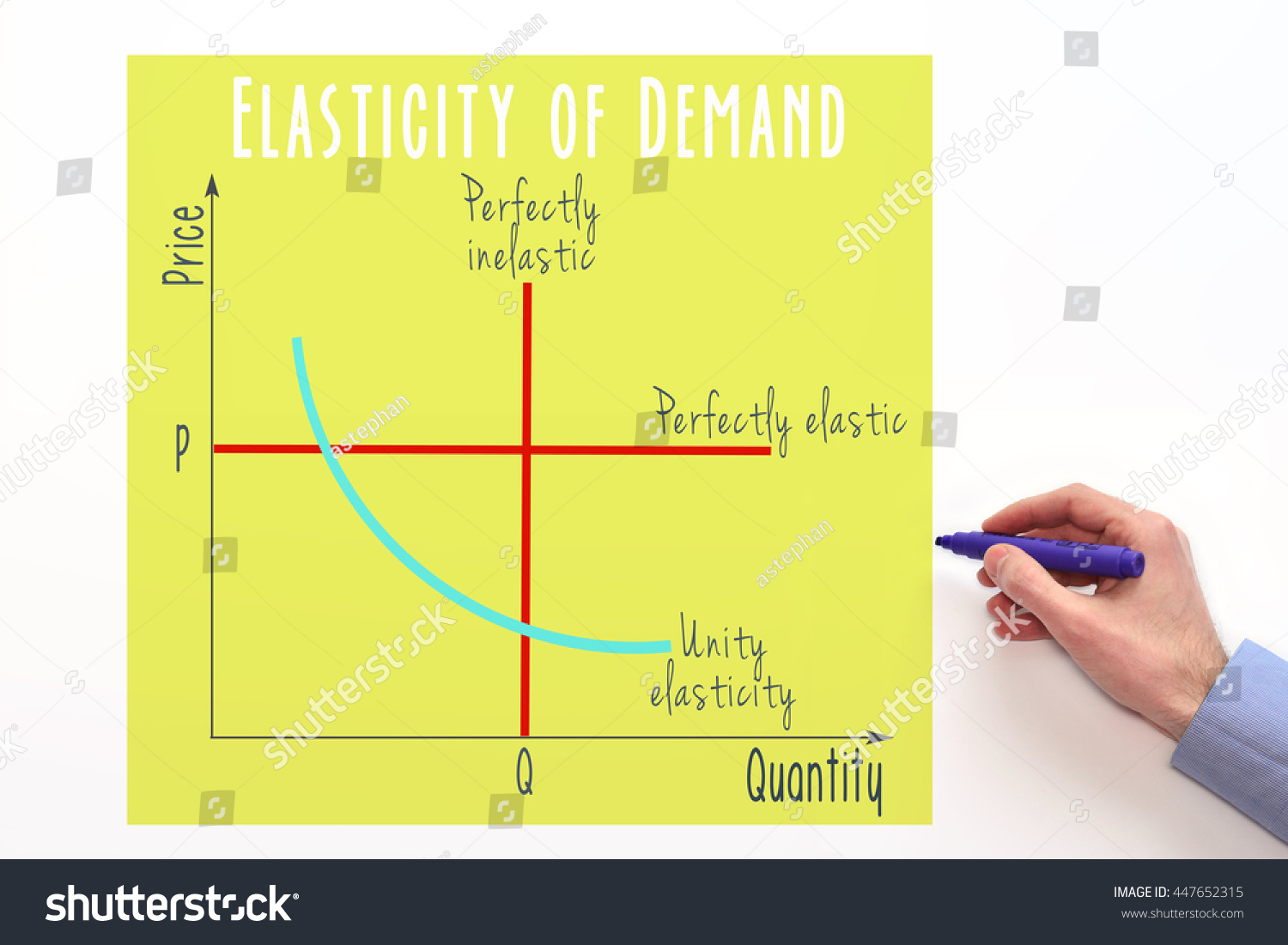 hight resolution of price elasticity of demand marketing and economic concept graph