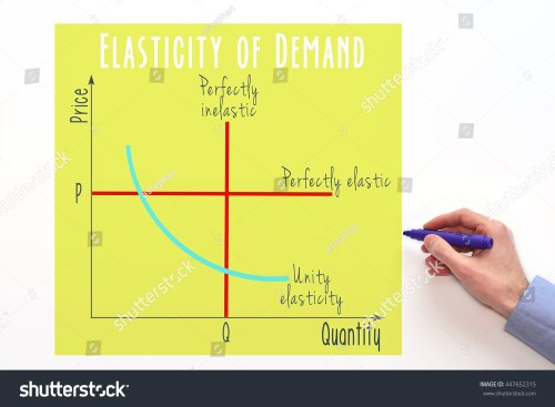 small resolution of price elasticity of demand marketing and economic concept graph