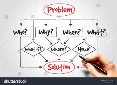 Business plan problem solution