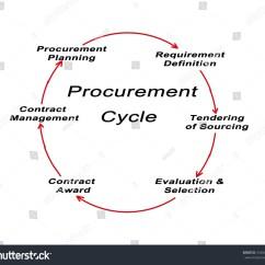 Purchasing Cycle Diagram Wiring 12 Volt Winch Procurement Stock Illustration 592664597 Shutterstock