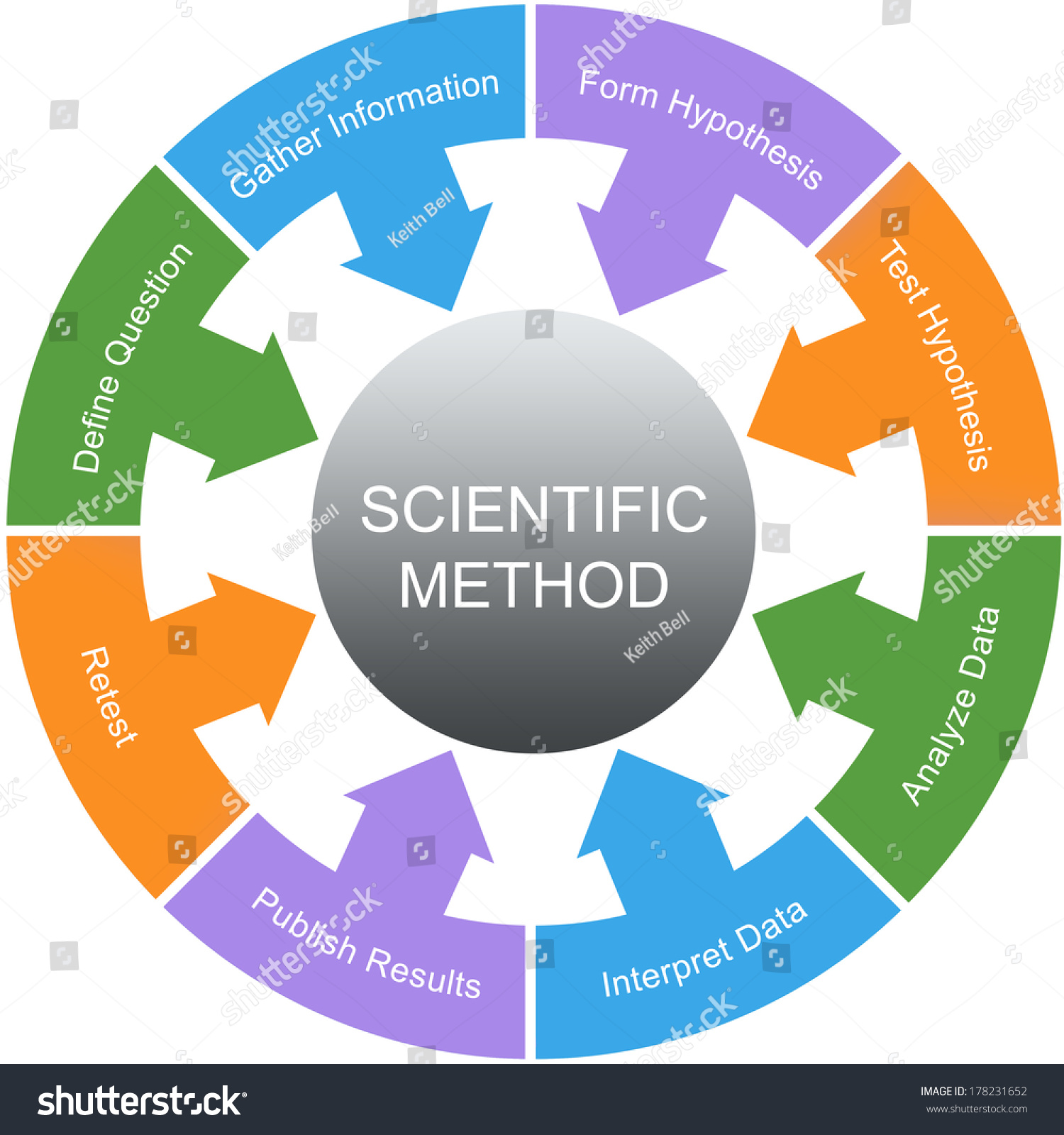 Scientific Method Word Circle Concept With Great Terms Such As Retest Hypothesis And More