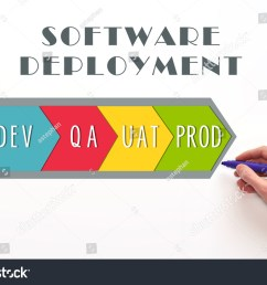 software deployment process diagram dev qa uat and prod stages on white background [ 1500 x 1101 Pixel ]