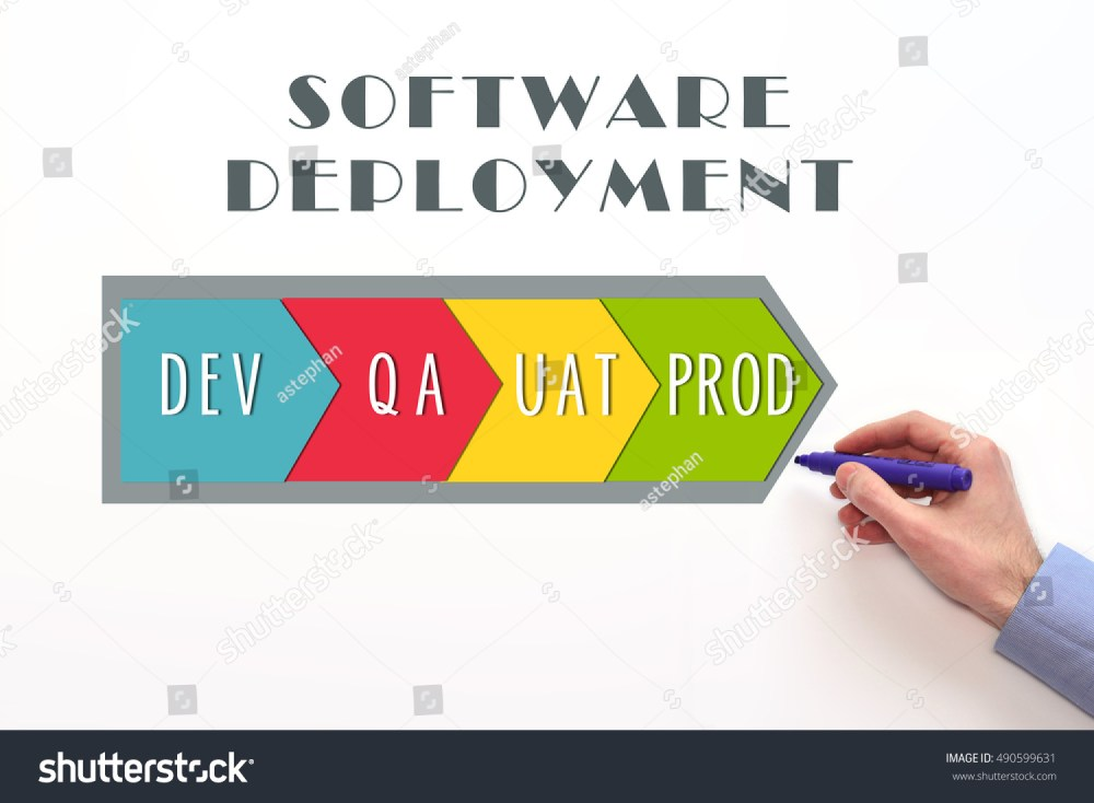 medium resolution of software deployment process diagram dev qa uat and prod stages on white background