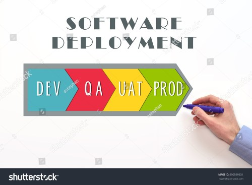 small resolution of software deployment process diagram dev qa uat and prod stages on white background
