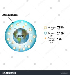 the atmosphere of the earth the composition of the atmosphere nitrogen carbon dioxide oxygen infographics illustration on isolated background  [ 1500 x 1600 Pixel ]