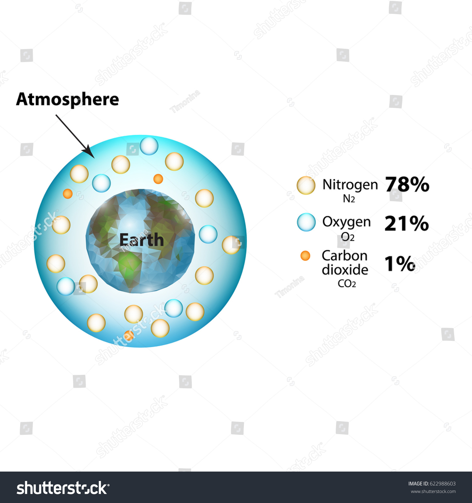 hight resolution of the atmosphere of the earth the composition of the atmosphere nitrogen carbon dioxide oxygen infographics illustration on isolated background