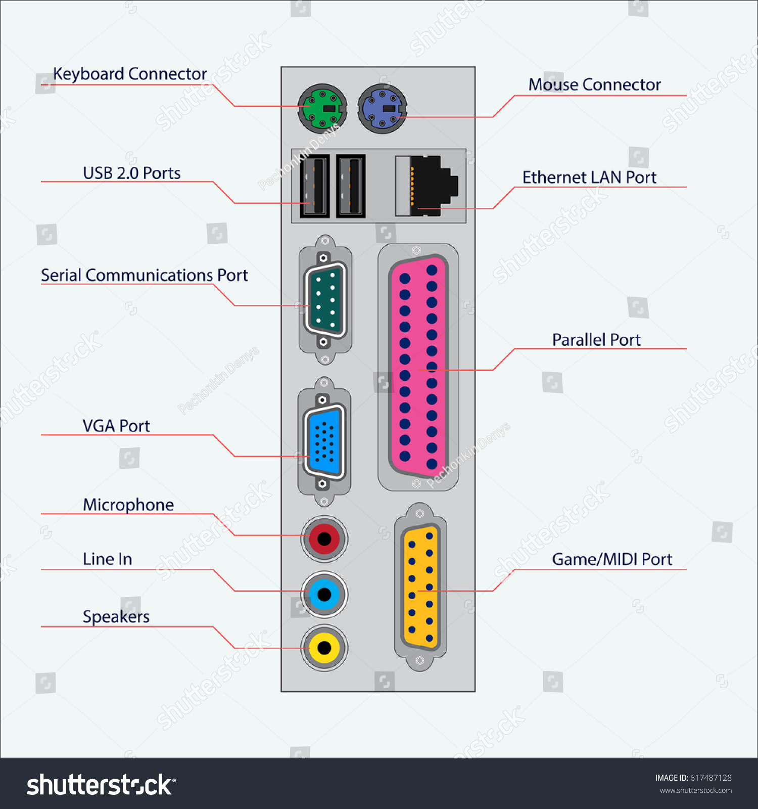 computer ports diagram weg three phase motor wiring pc diagrams