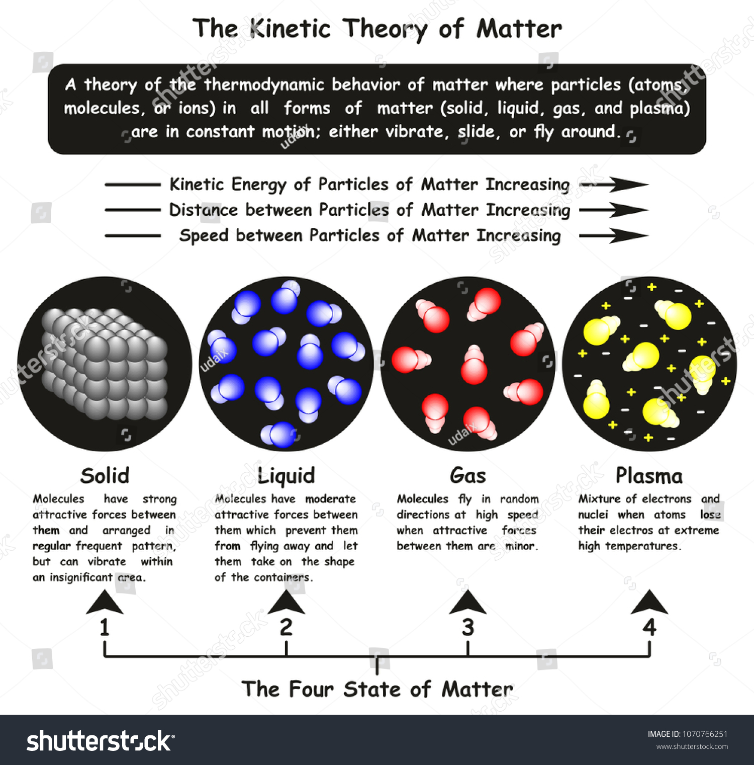 hight resolution of the kinetic theory of matter infographic diagram showing four state solid liquid gas and plasma and particles motion and relation of energy speed distance