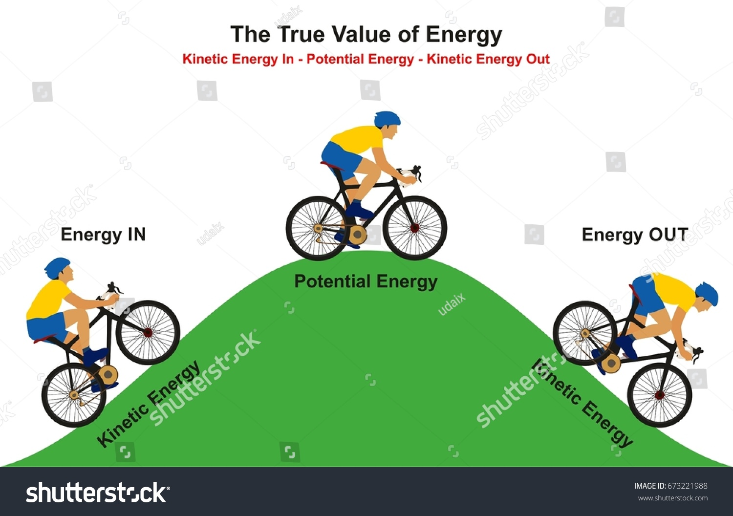 energy transformation diagram examples 2001 dodge neon coil pack wiring true value infographic example stock