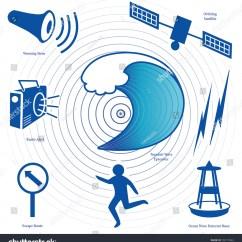 Tsunami Diagram With Labels Winnebago Motorhomes Icons Earthquake Epicenter Tidal