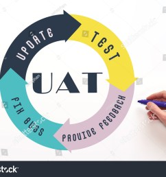 user acceptance test uat process diagram concept on white background [ 1500 x 1101 Pixel ]