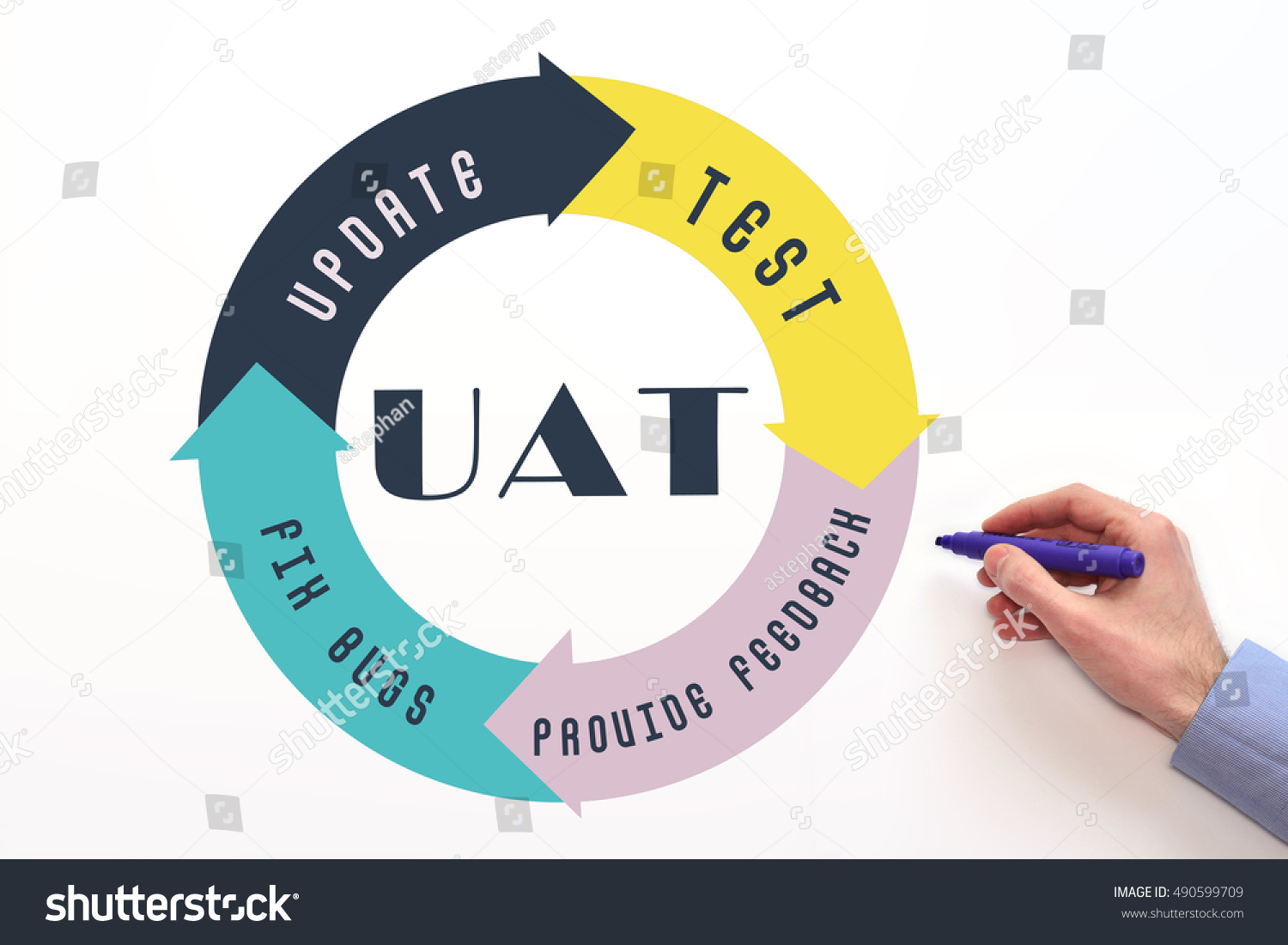 hight resolution of user acceptance test uat process diagram concept on white background