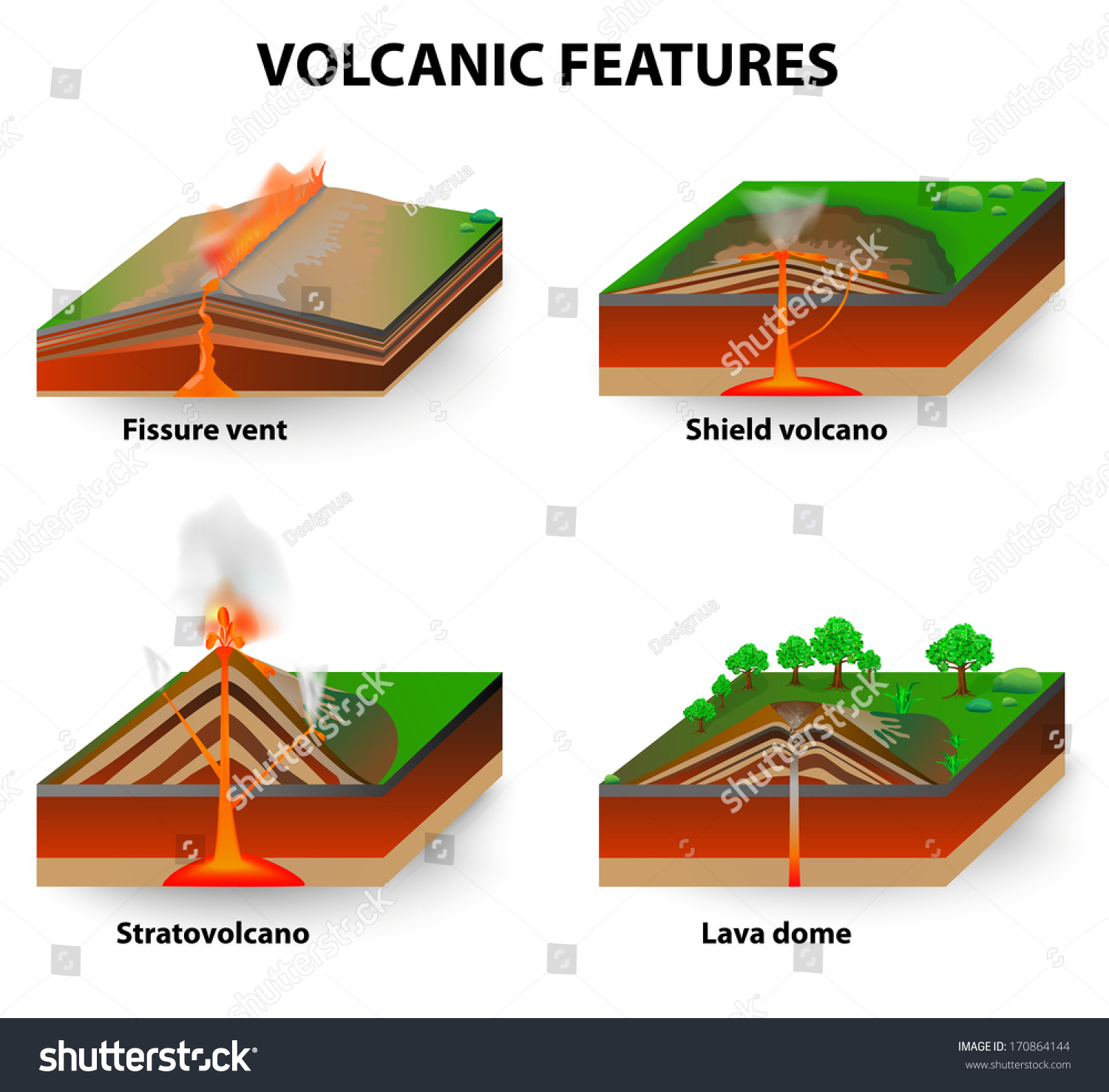 inside volcano diagram vent jazzmaster wiring volcanic features fissure vents shield volcanoes stock