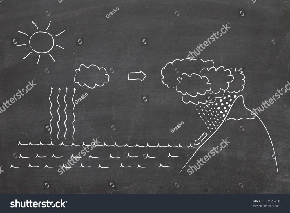 medium resolution of water cycle diagram on chalkboard