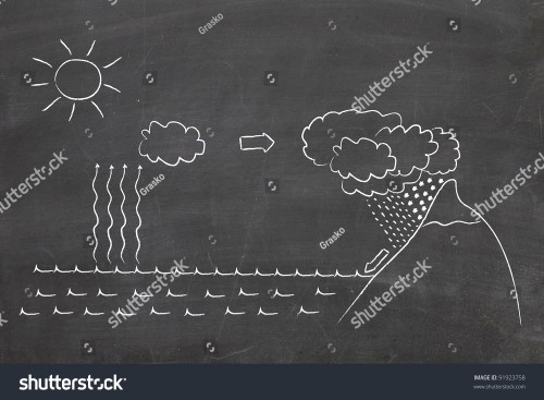 small resolution of water cycle diagram on chalkboard